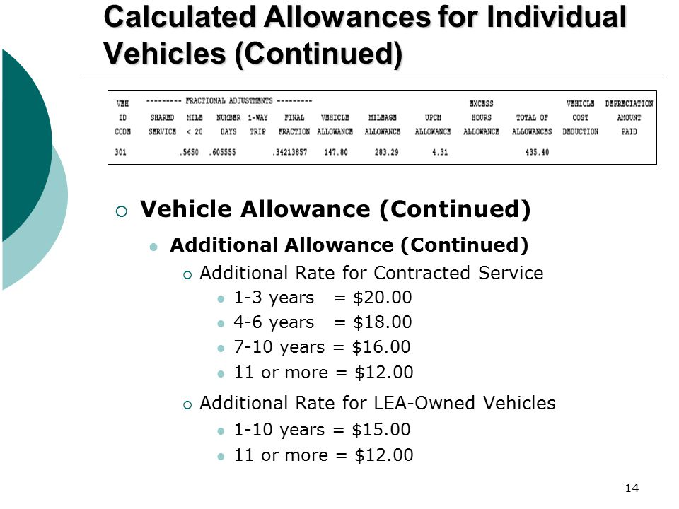 Calculated Allowances for Individual Vehicles (Continued)