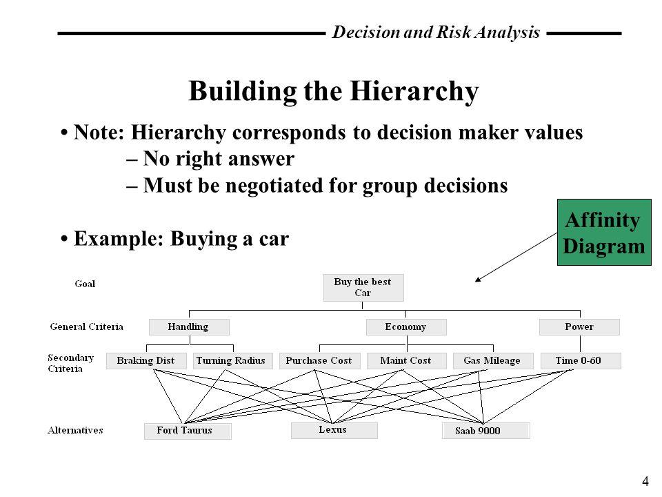 Building the Hierarchy