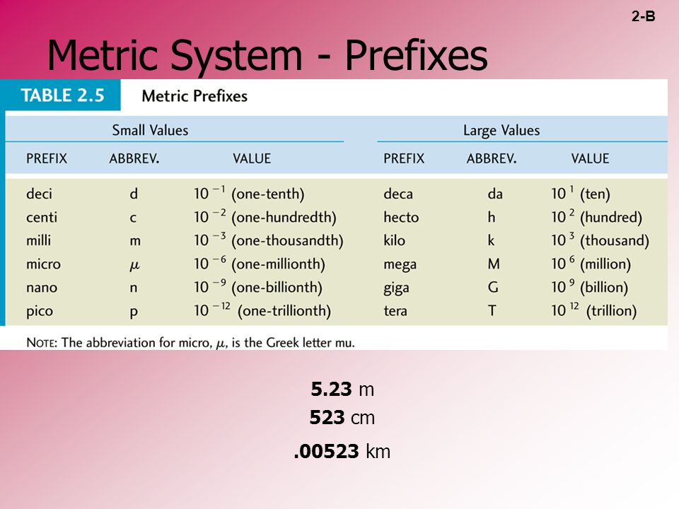 Metric System - Prefixes