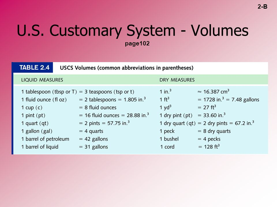 U.S. Customary System - Volumes