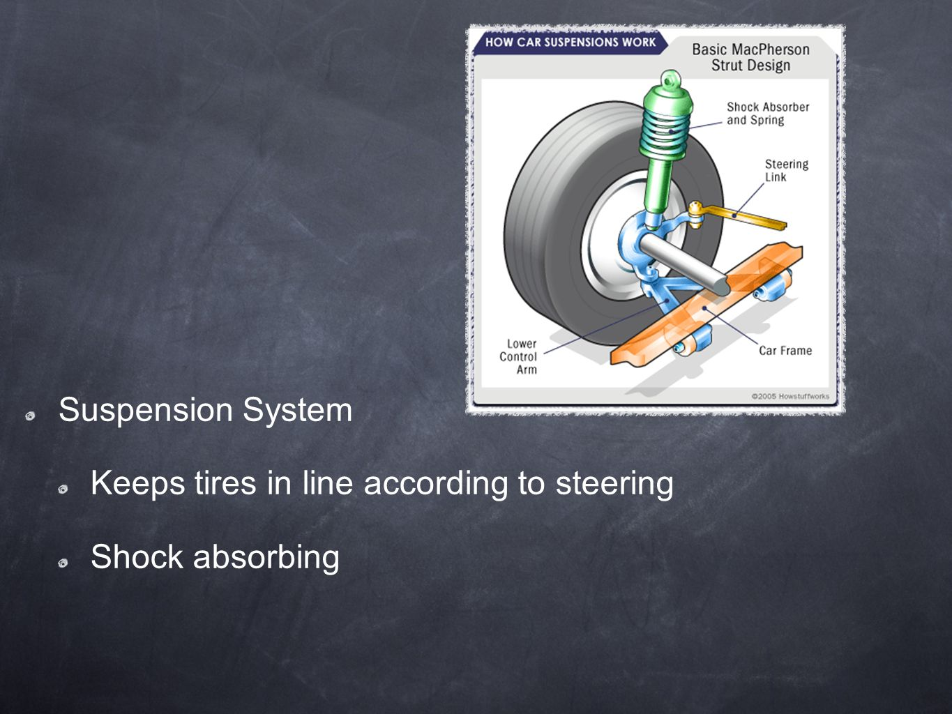 Suspension System Keeps tires in line according to steering Shock absorbing