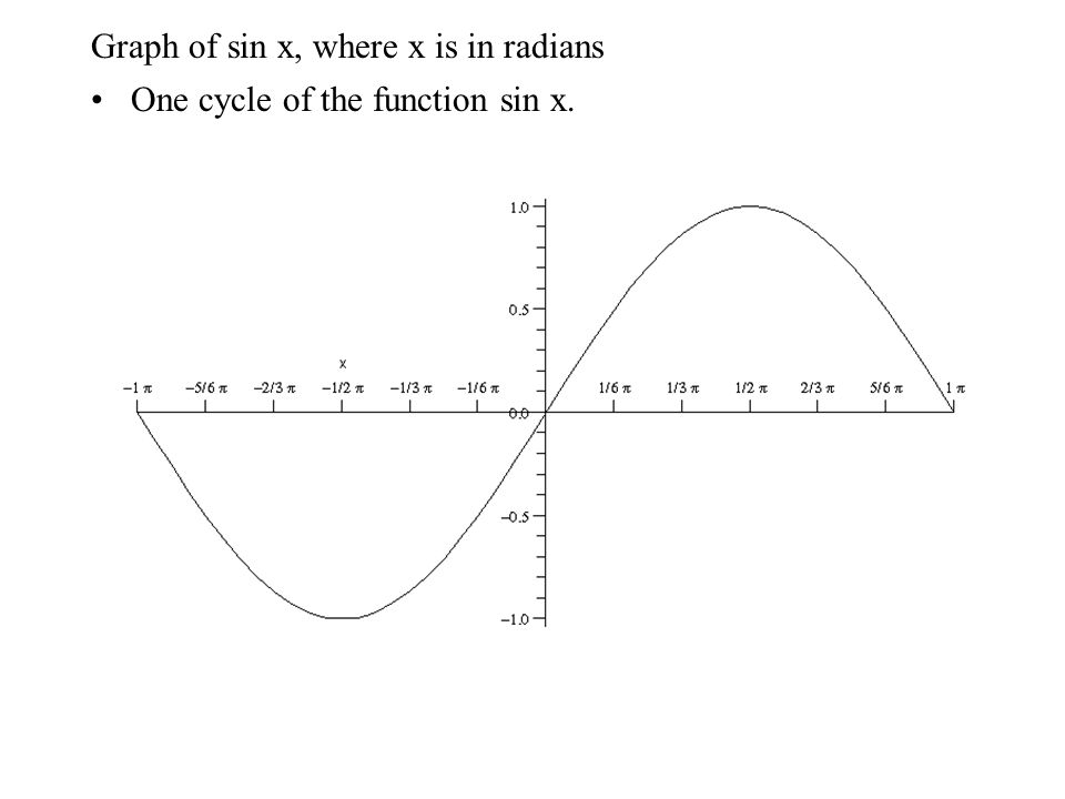 Graph of sin x, where x is in radians