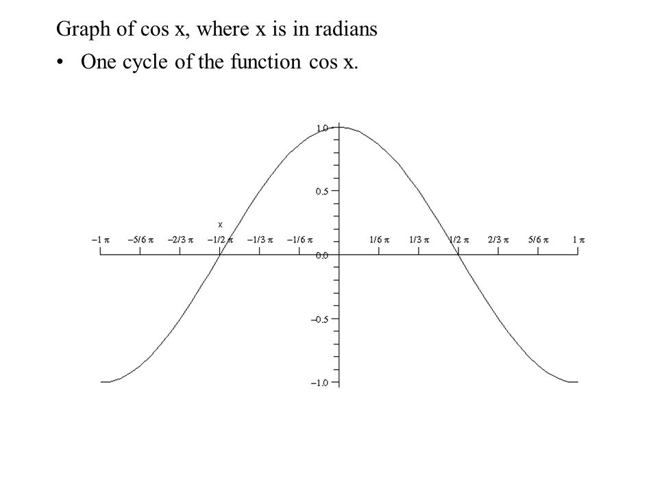 Graph of cos x, where x is in radians