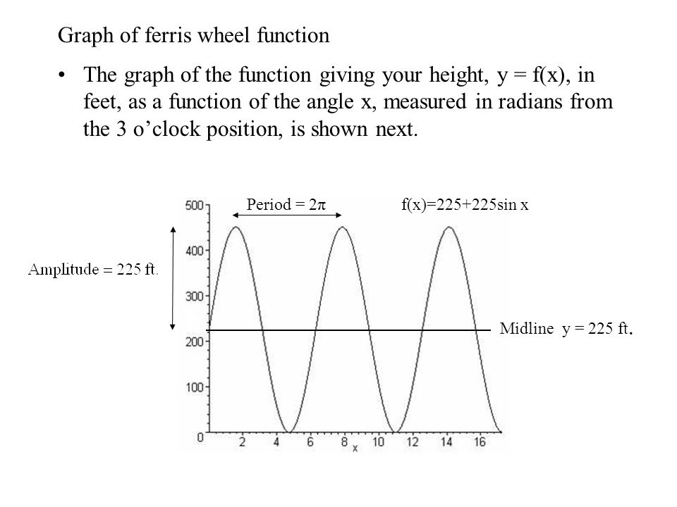 Graph of ferris wheel function