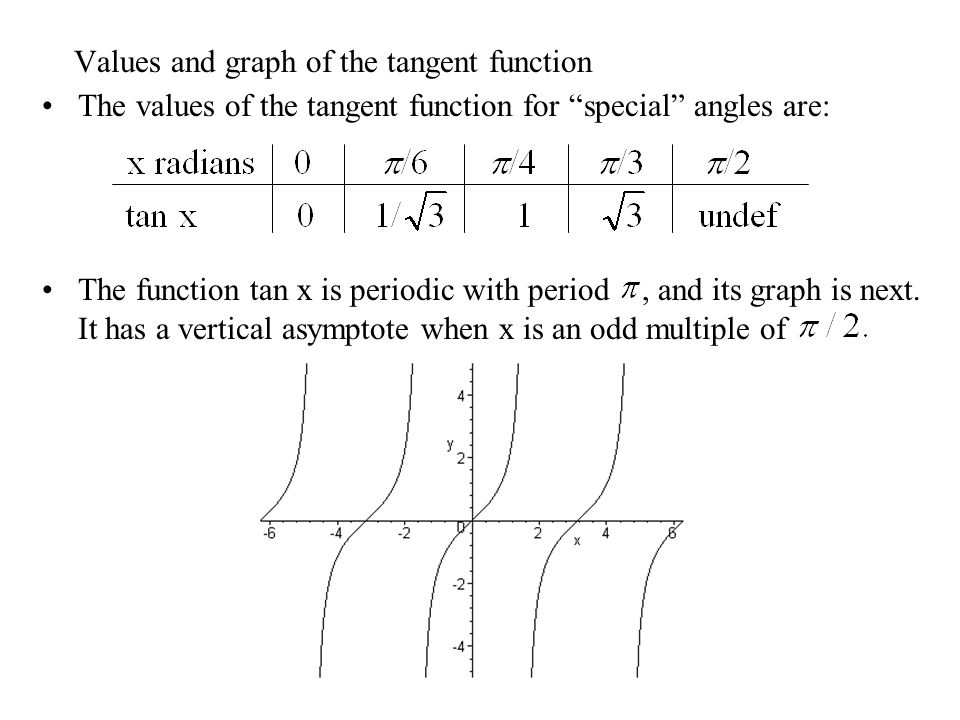 Values and graph of the tangent function