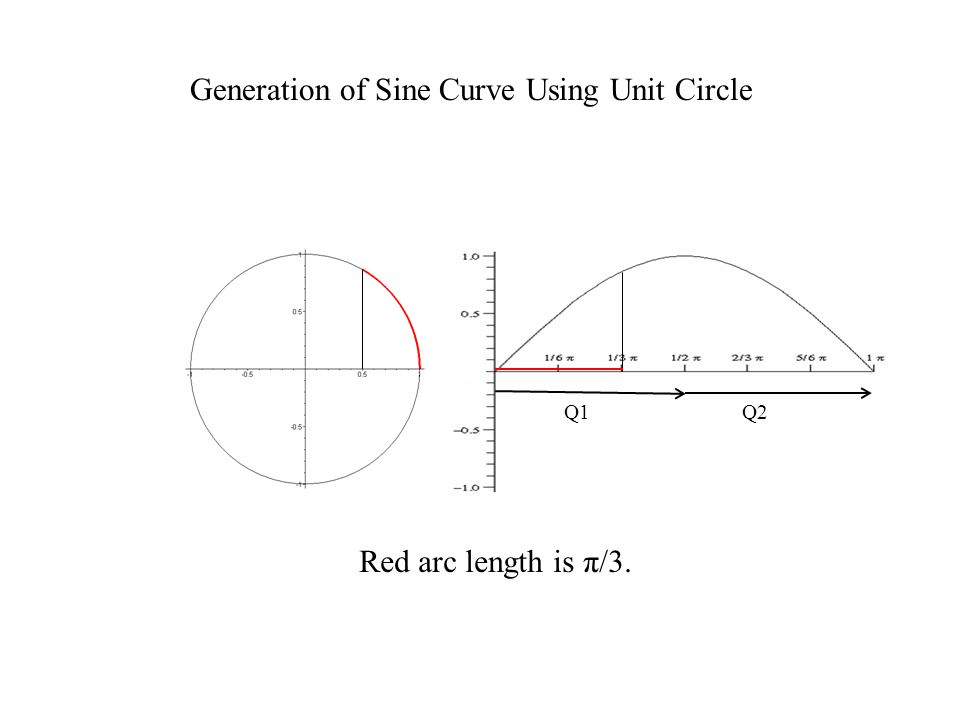 Generation of Sine Curve Using Unit Circle
