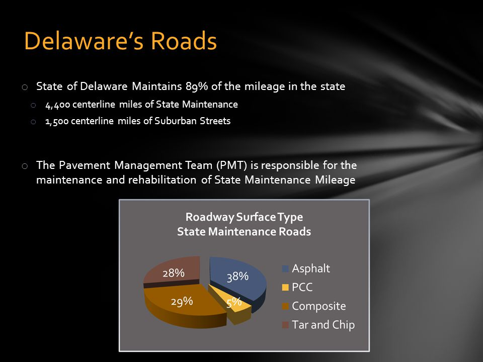 Delaware's Roads State of Delaware Maintains 89% of the mileage in the state. 4,400 centerline miles of State Maintenance.