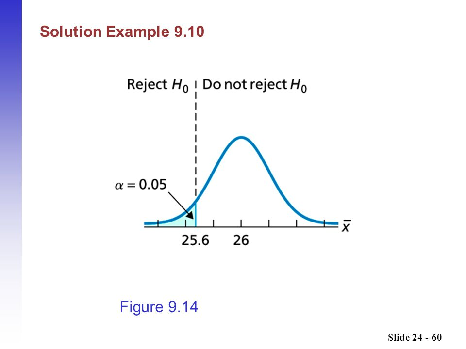 Solution Example 9.10 Insert table 6.1 from page 276 Figure 9.14