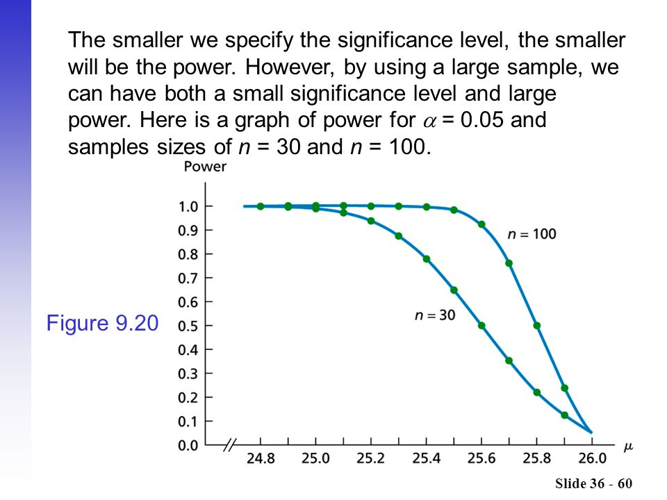 The smaller we specify the significance level, the smaller will be the power. However, by using a large sample, we can have both a small significance level and large power. Here is a graph of power for  = 0.05 and samples sizes of n = 30 and n = 100.
