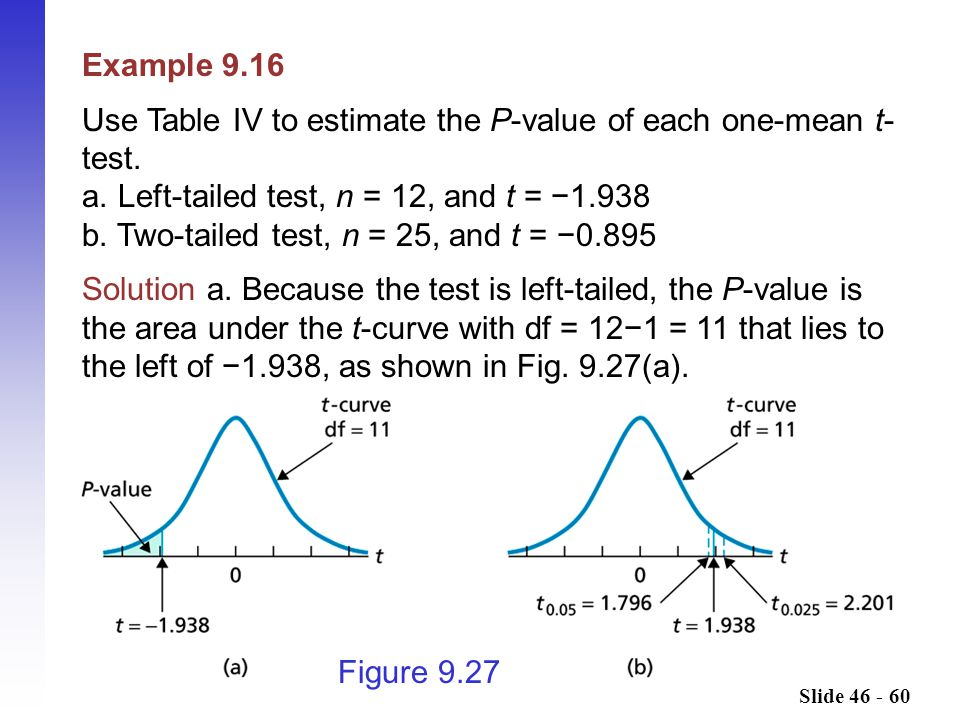 Use Table IV to estimate the P-value of each one-mean t-test.