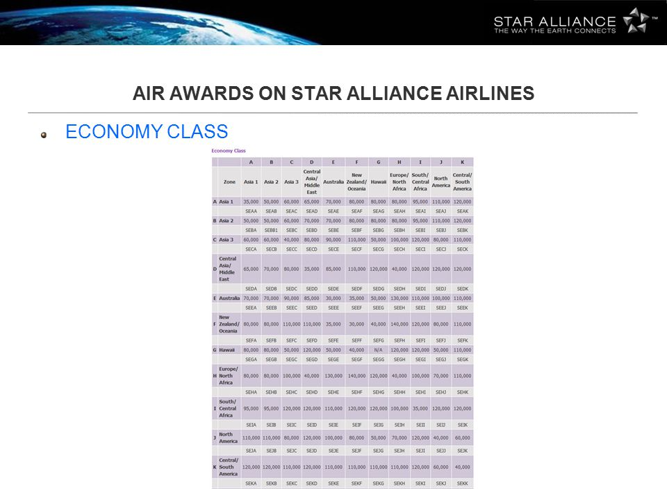 AIR AWARDS ON STAR ALLIANCE AIRLINES