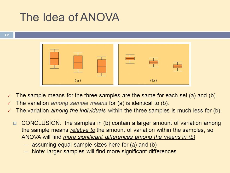 The Idea of ANOVA The sample means for the three samples are the same for each set (a) and (b).