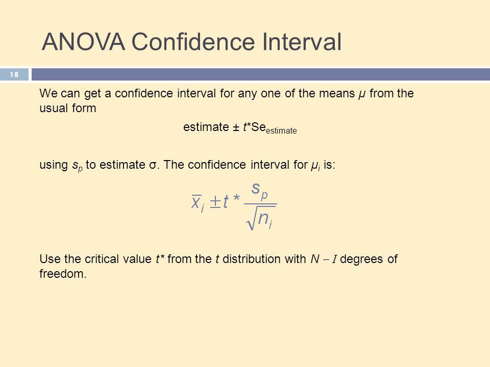 ANOVA Confidence Interval