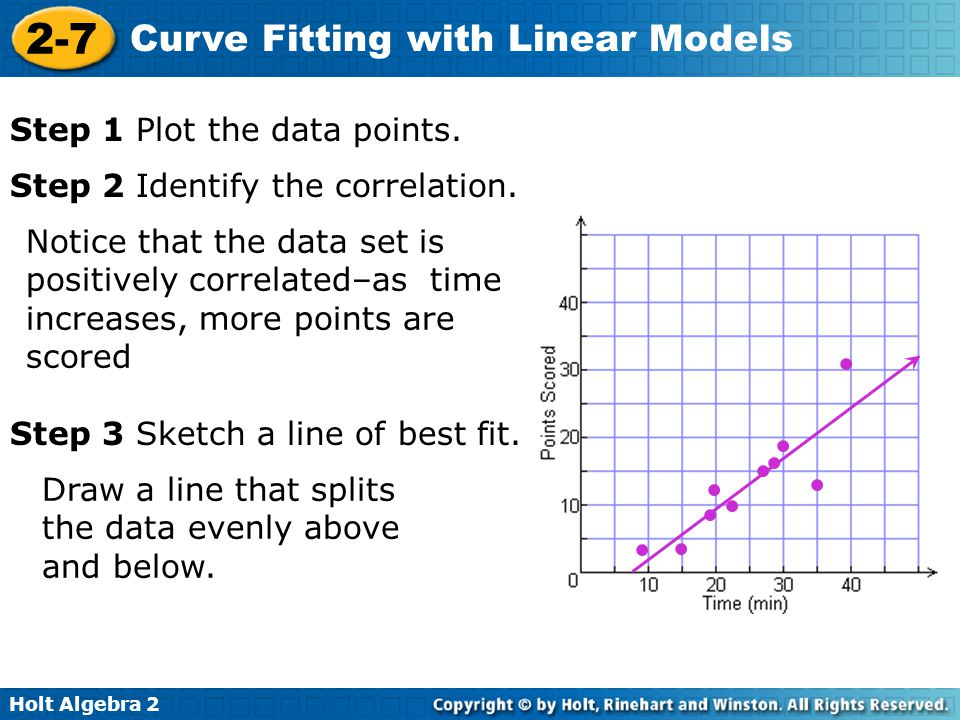 • • • • • • • • • • Step 1 Plot the data points.