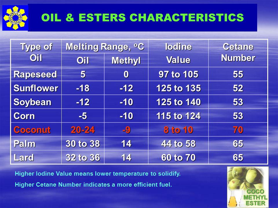 OIL & ESTERS CHARACTERISTICS