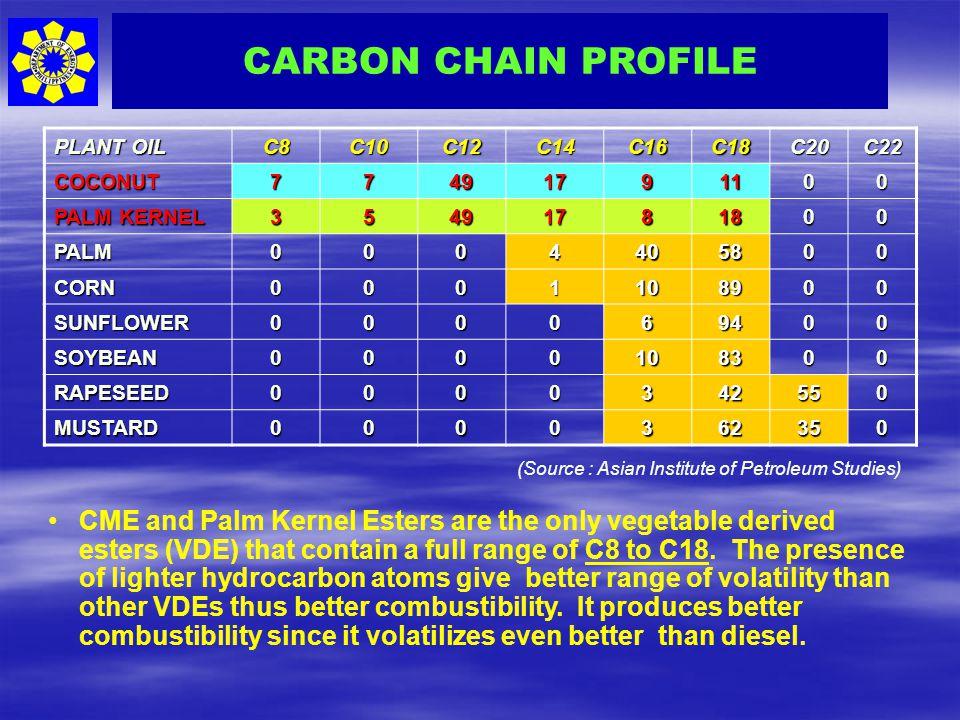 CARBON CHAIN PROFILE PLANT OIL. C8. C10. C12. C14. C16. C18. C20. C22. COCONUT. 7. 49. 17.