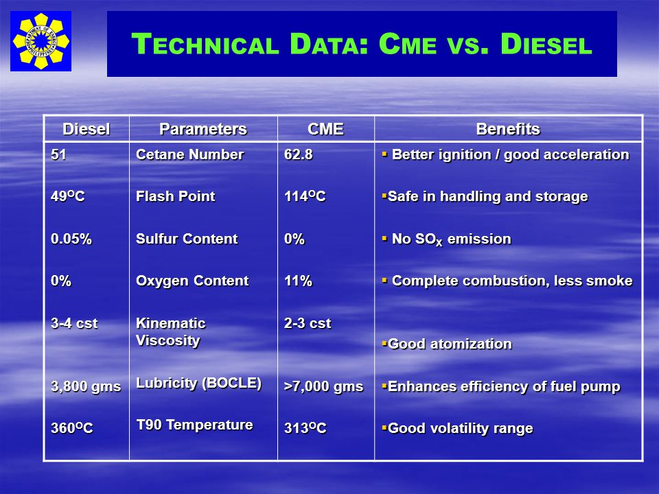 TECHNICAL DATA: CME VS. DIESEL
