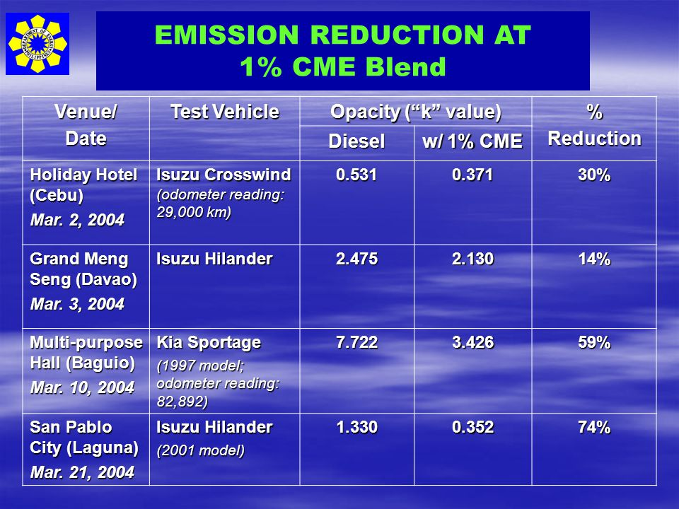 EMISSION REDUCTION AT 1% CME Blend