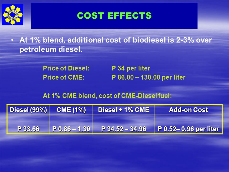 COST EFFECTS At 1% blend, additional cost of biodiesel is 2-3% over petroleum diesel. Price of Diesel: P 34 per liter.
