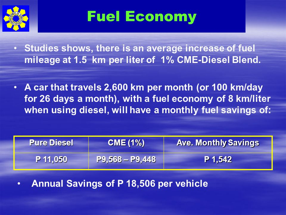 Fuel Economy Studies shows, there is an average increase of fuel mileage at 1.5 km per liter of 1% CME-Diesel Blend.