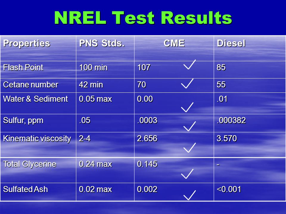 NREL Test Results Properties PNS Stds. CME Diesel Flash Point 100 min