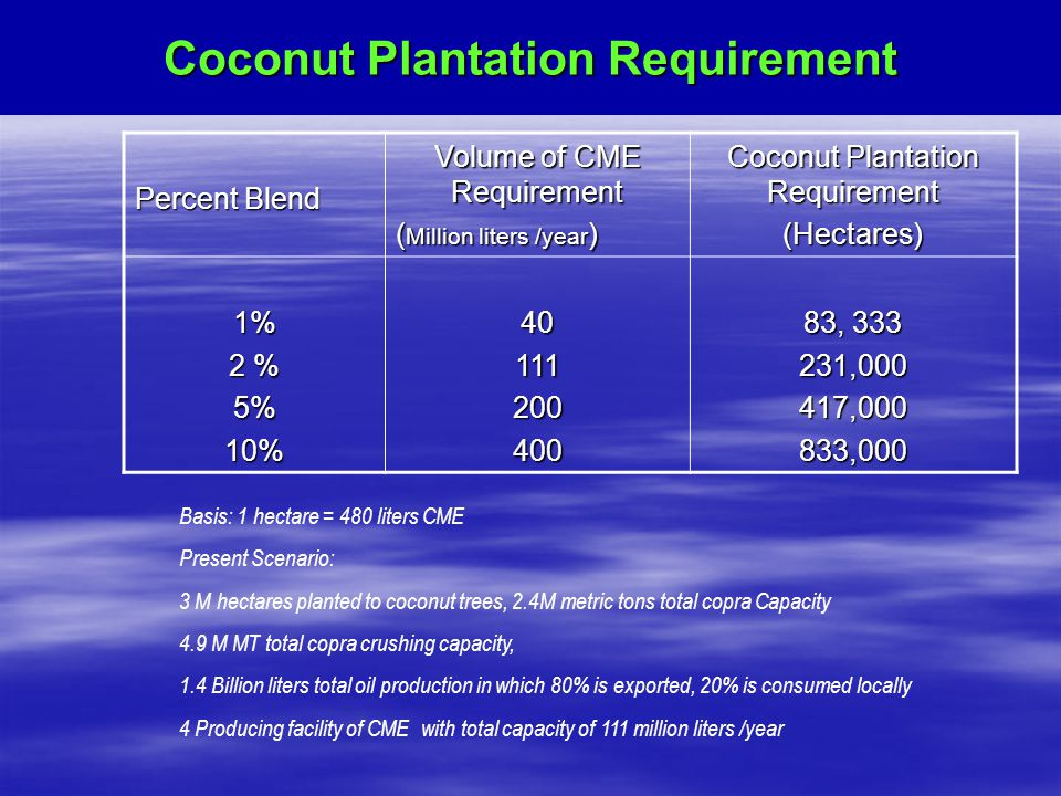 Coconut Plantation Requirement