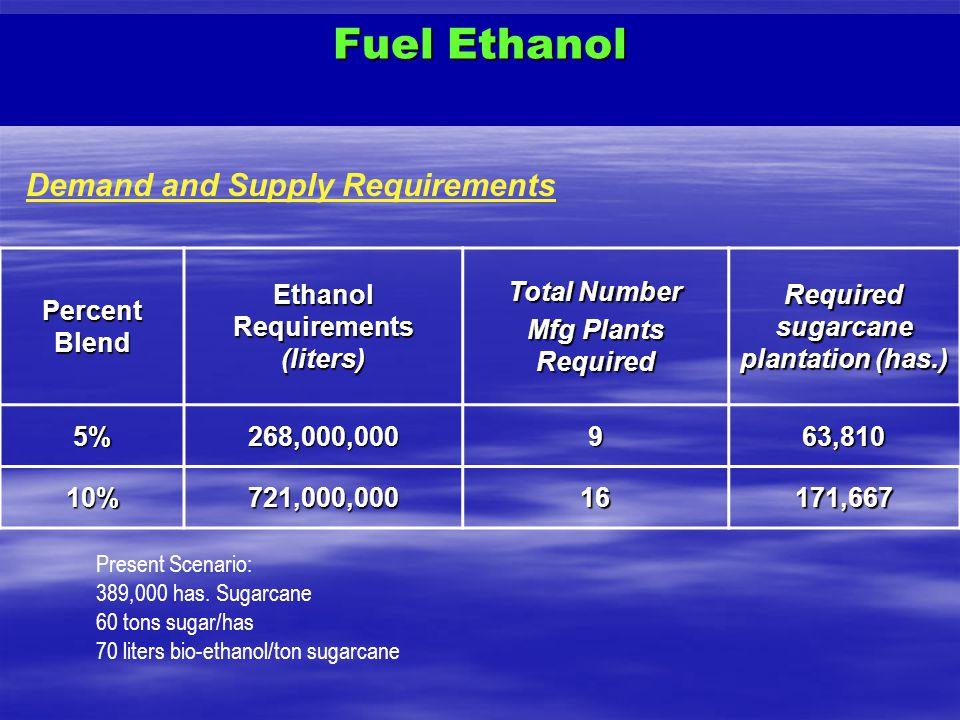 Ethanol Requirements (liters) Required sugarcane plantation (has.)