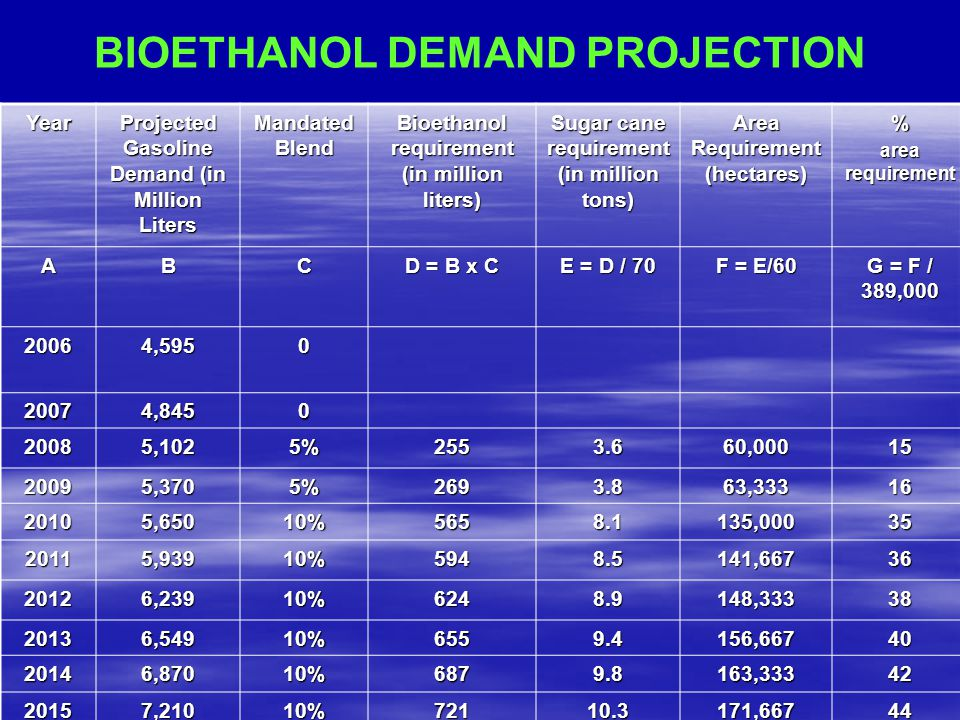 BIOETHANOL DEMAND PROJECTION