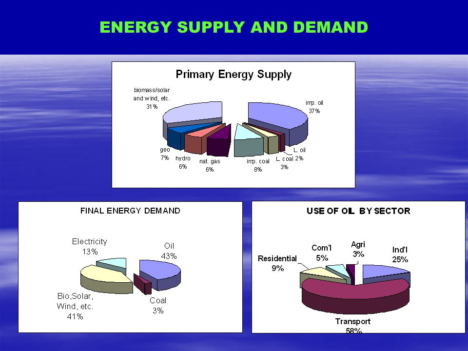 ENERGY SUPPLY AND DEMAND