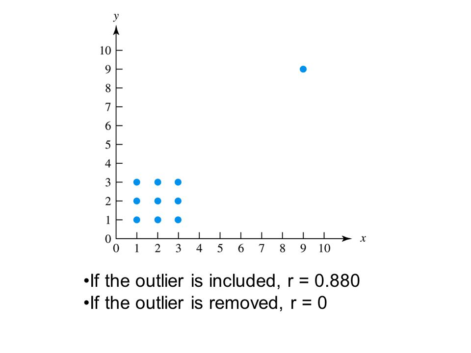 If the outlier is included, r = 0.880