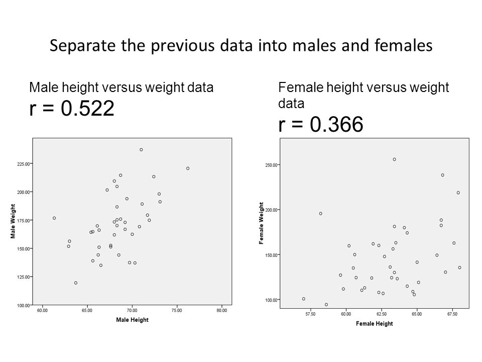 Separate the previous data into males and females