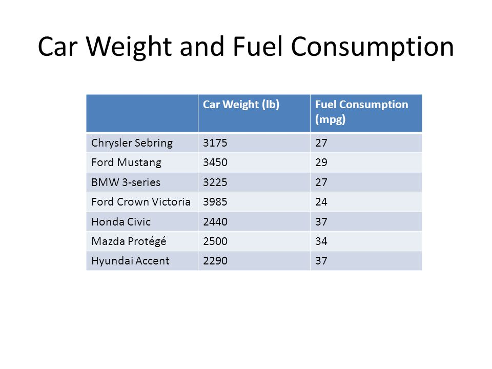 Car Weight and Fuel Consumption