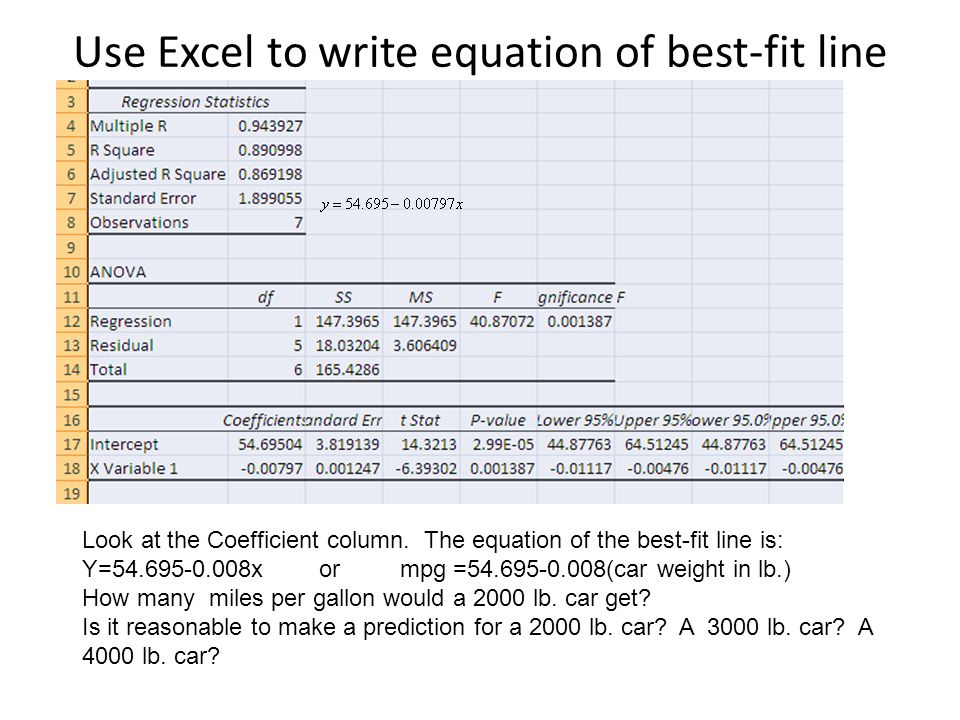 Use Excel to write equation of best-fit line