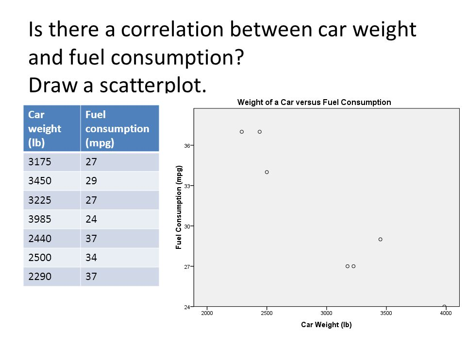 Is there a correlation between car weight and fuel consumption