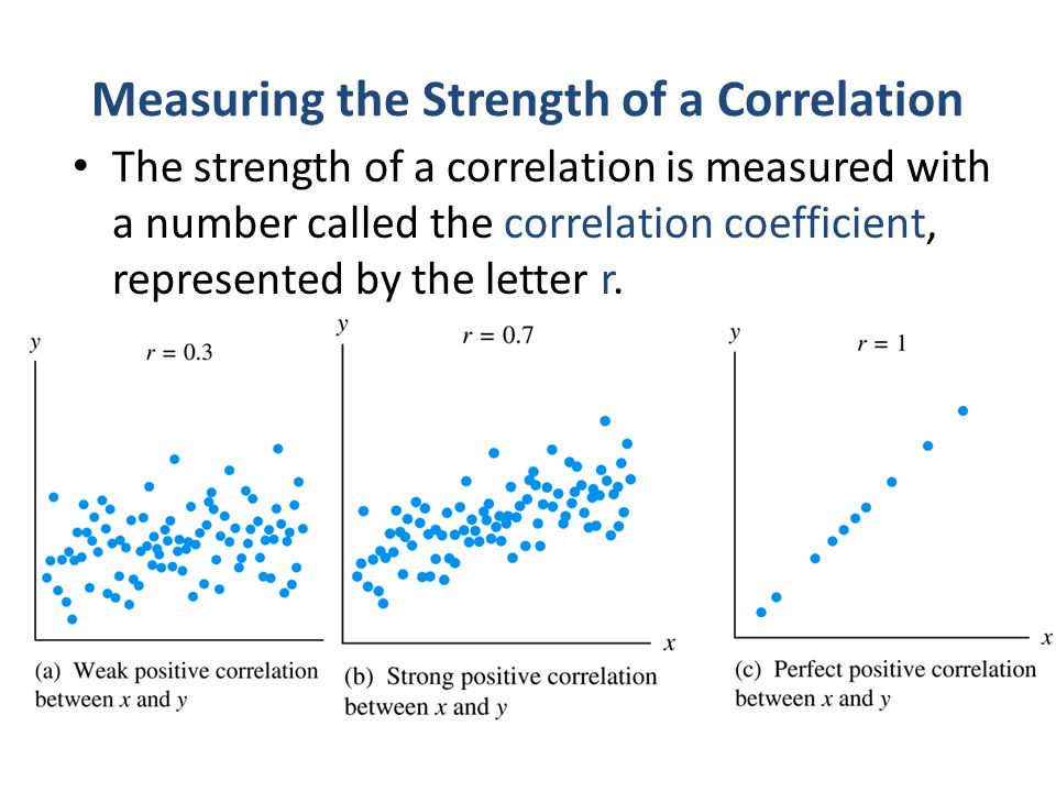 Measuring the Strength of a Correlation