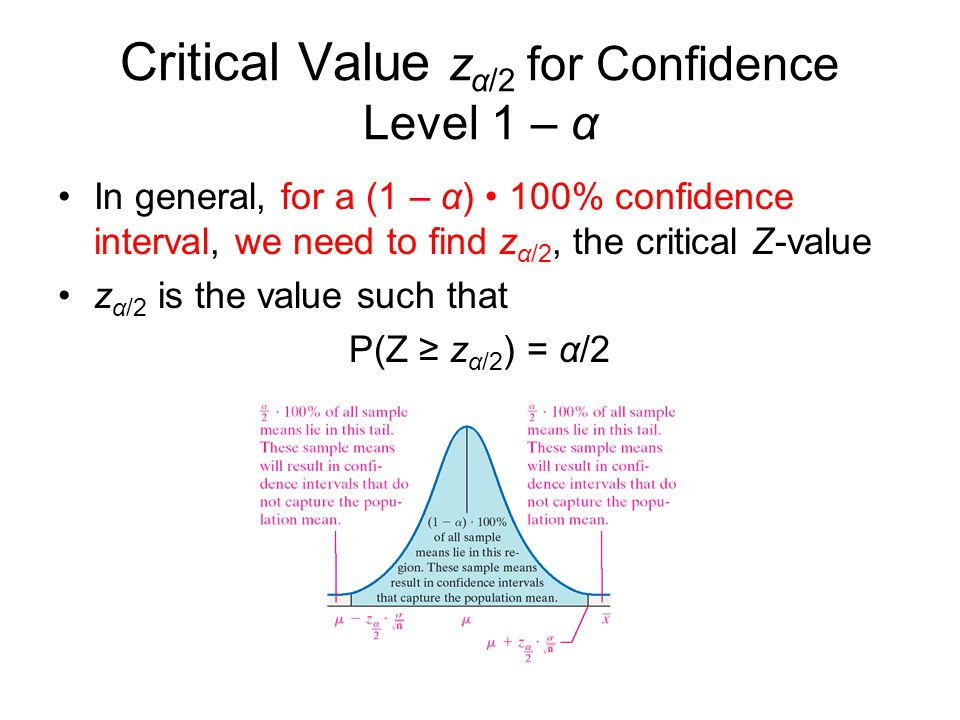 Critical Value zα/2 for Confidence Level 1 – α
