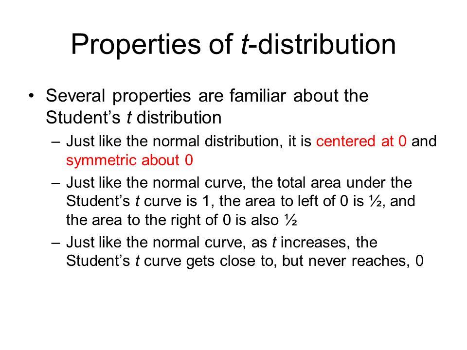 Properties of t-distribution