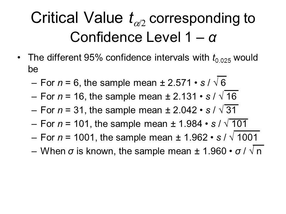 Critical Value ta/2 corresponding to Confidence Level 1 – α