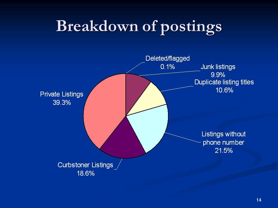 Breakdown of postings