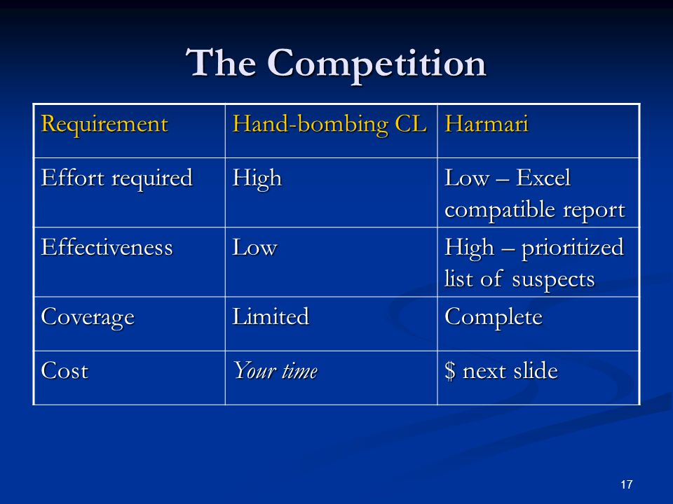 The Competition Requirement Hand-bombing CL Harmari Effort required