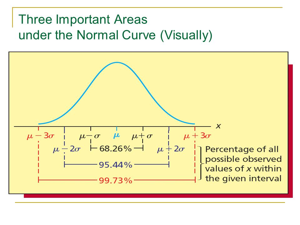 Three Important Areas under the Normal Curve (Visually)