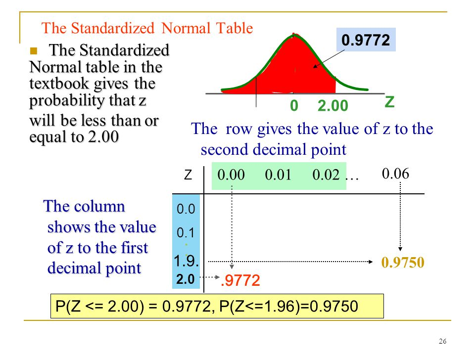 The Standardized Normal Table