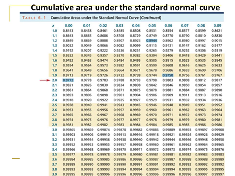 Cumulative area under the standard normal curve