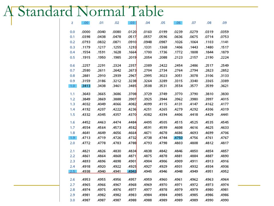 A Standard Normal Table