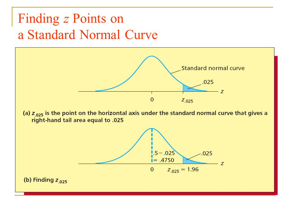 Finding z Points on a Standard Normal Curve