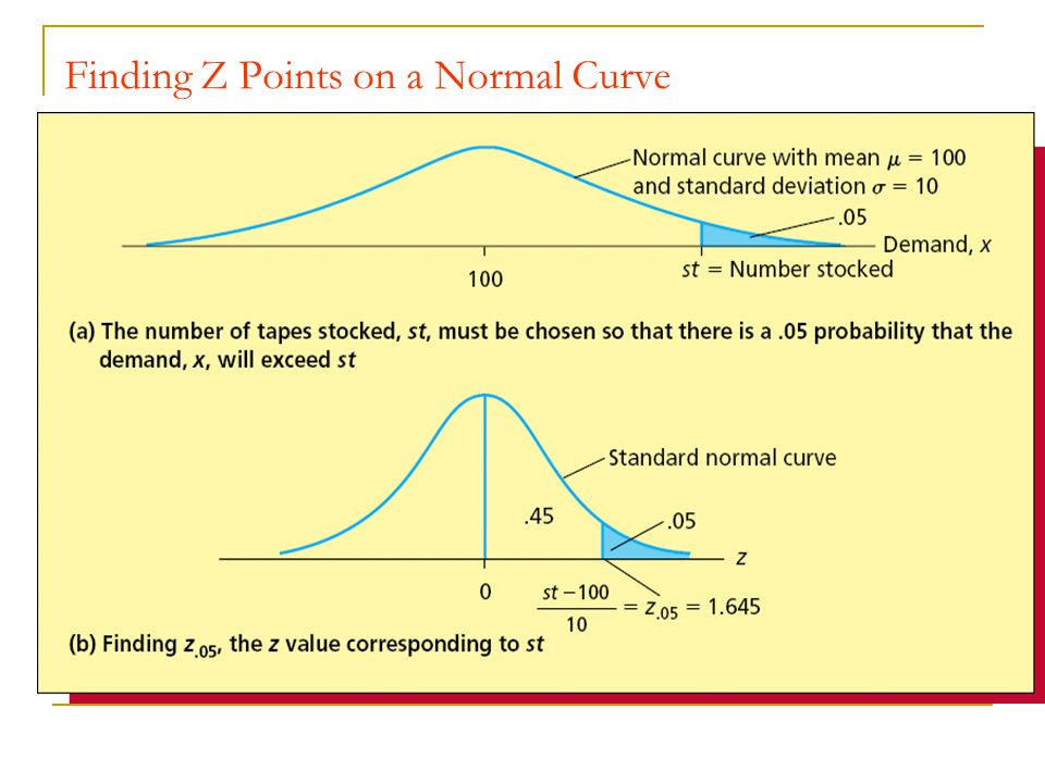 Finding Z Points on a Normal Curve