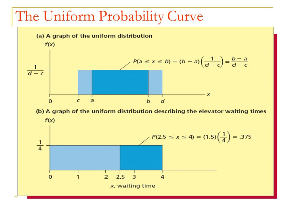The Uniform Probability Curve