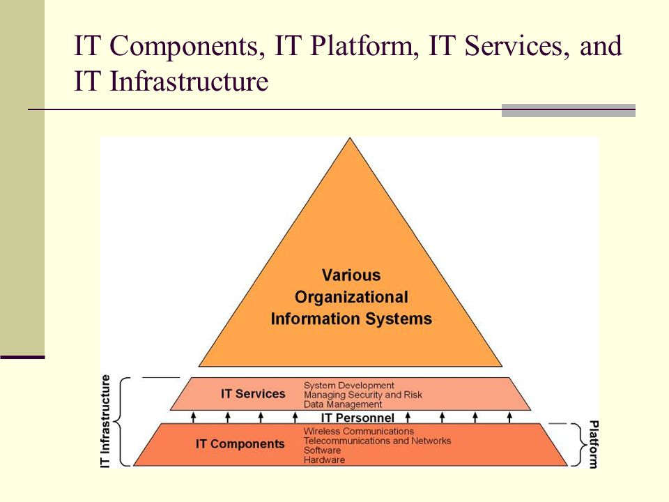 IT Components, IT Platform, IT Services, and IT Infrastructure