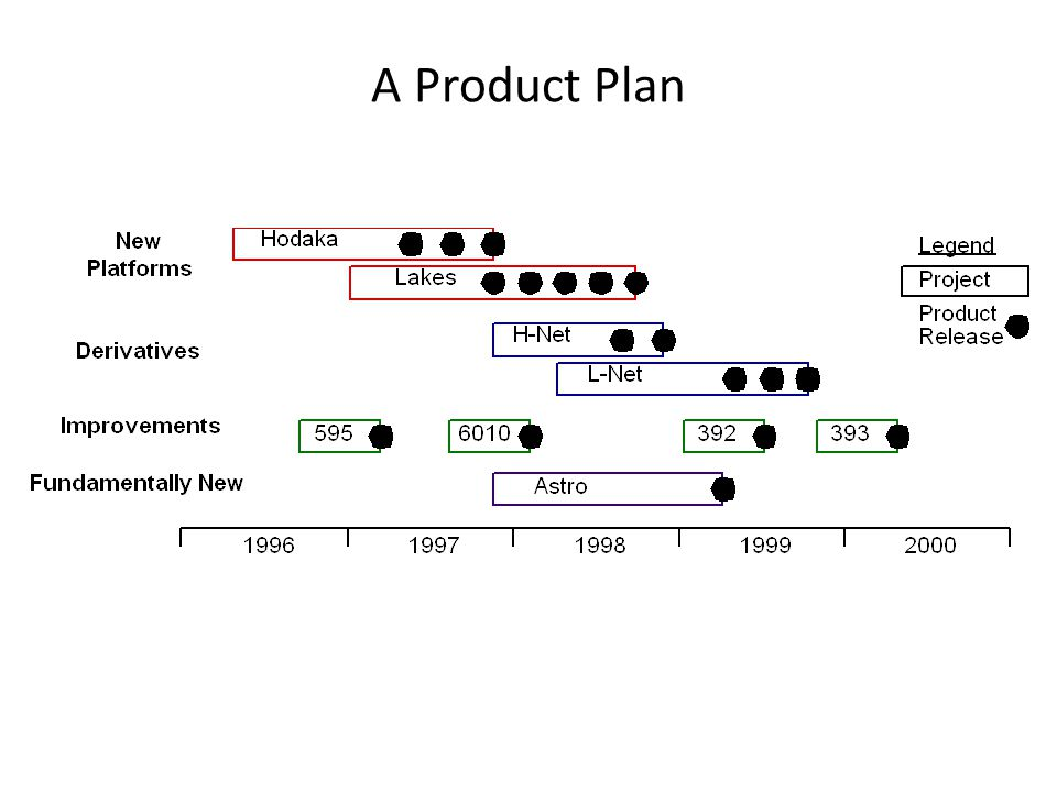 A Product Plan