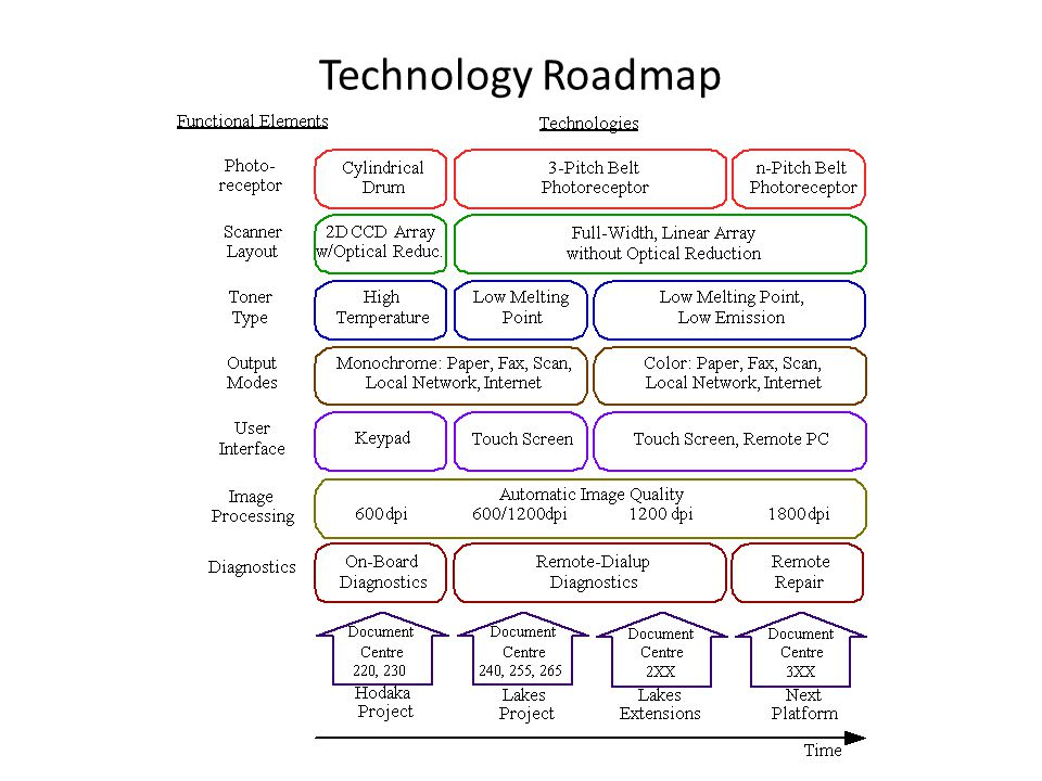 Technology Roadmap